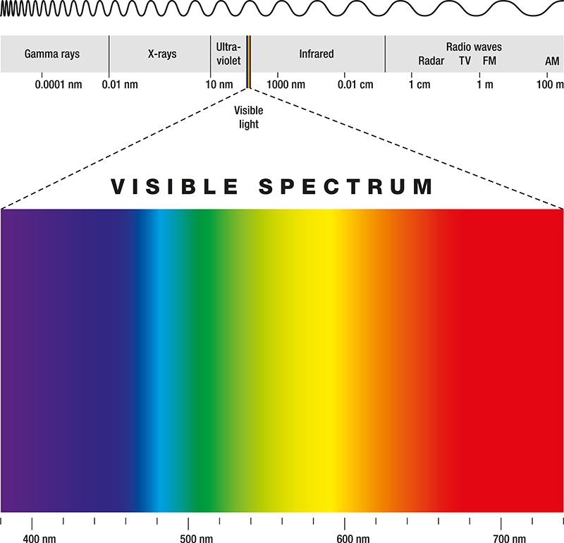 macular degeneration lighting